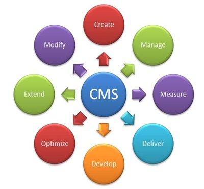 cms คืออะไร?